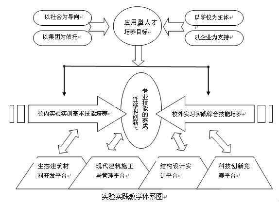 安徽新华学院土木工程专业建设规划
